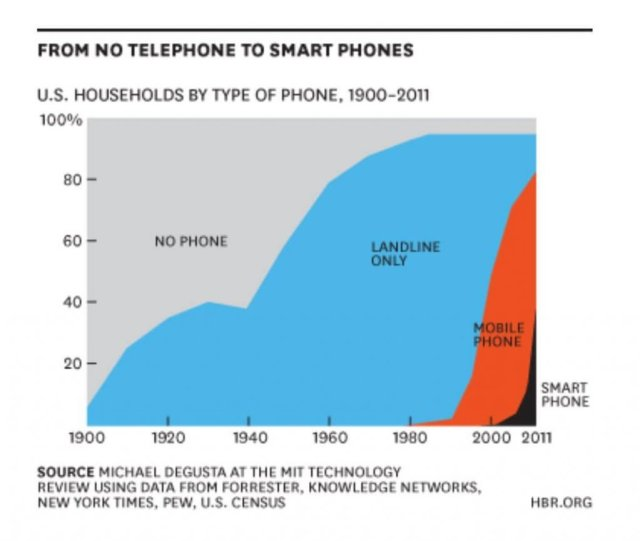 bitcoin for the nontechnical - From no telephone to smart phones