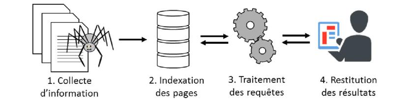 Etapes de fonctionnement d'un moteur de recherche