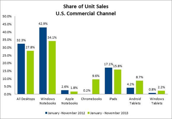 Ventas de equipos portatiles en las empresas en USA