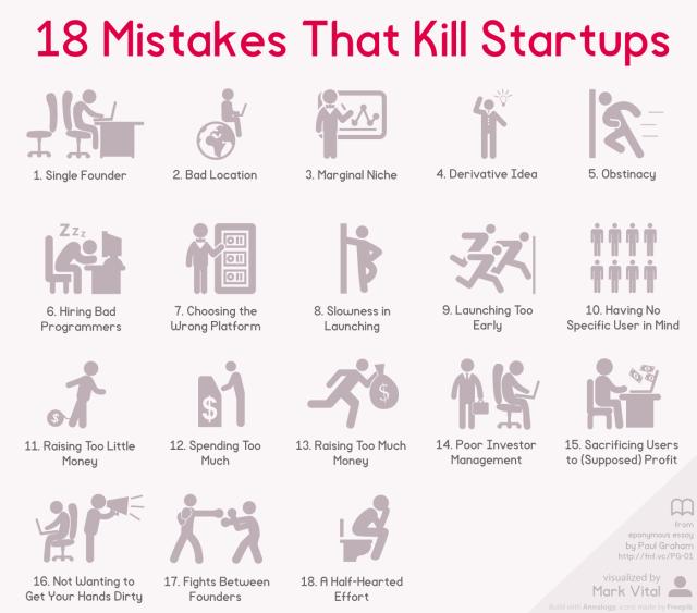 Errores que hacen fracasar una startup