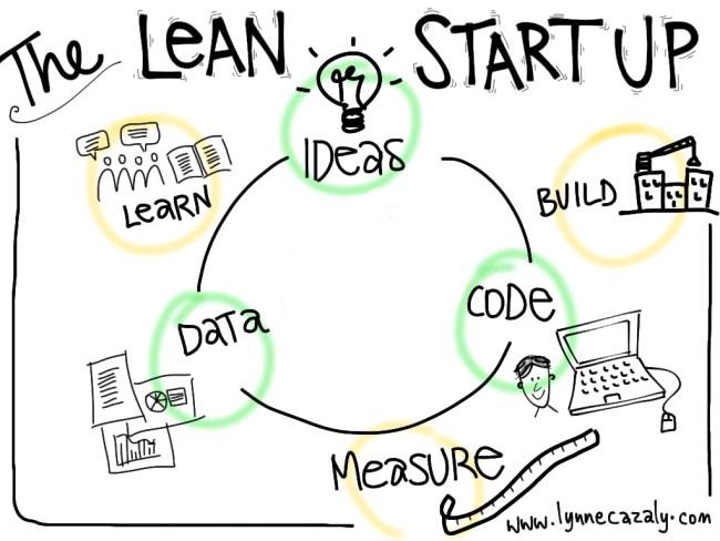 Método Lean Startup - producto mínimo viable