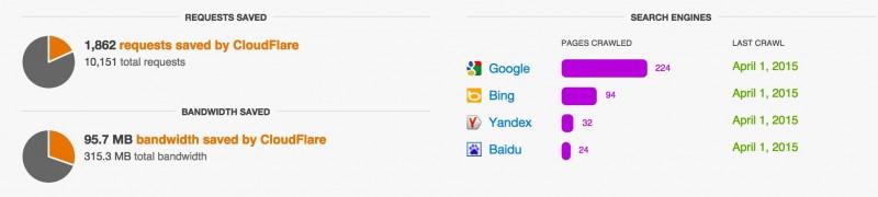 Cloudflare - mejorar la velocidad de wordpress