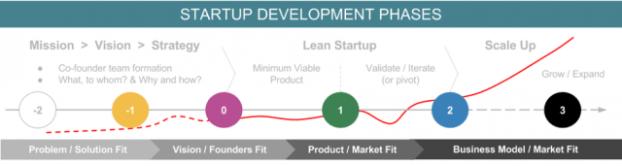 Startup Stages - vocabulario para startups