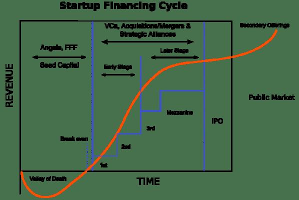 Ciclo de financiación de una startup - vocabulario para startups