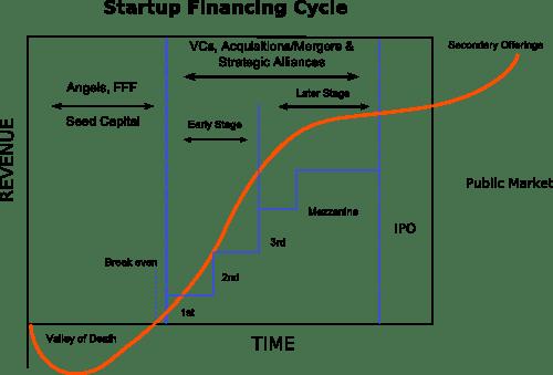 startup financing cycle - prudencia en el análisis de datos