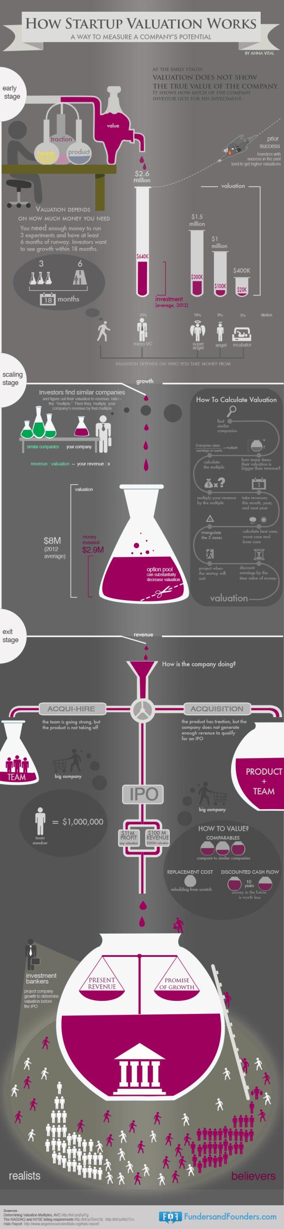 Infografía - cómo valorar una startup