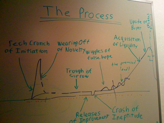 process - métricas para startups
