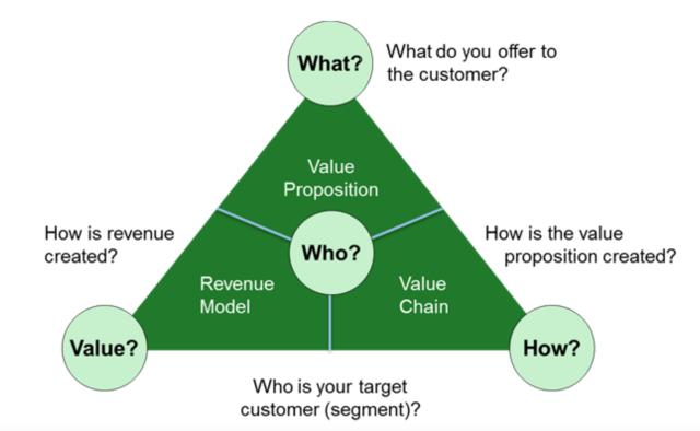 Business Model Navigator - modelos de negocio