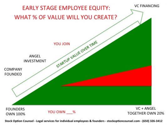 startup stock options reparto de equity