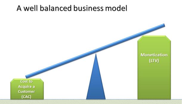 CAC y LTV eficacia y eficiencia en una startup