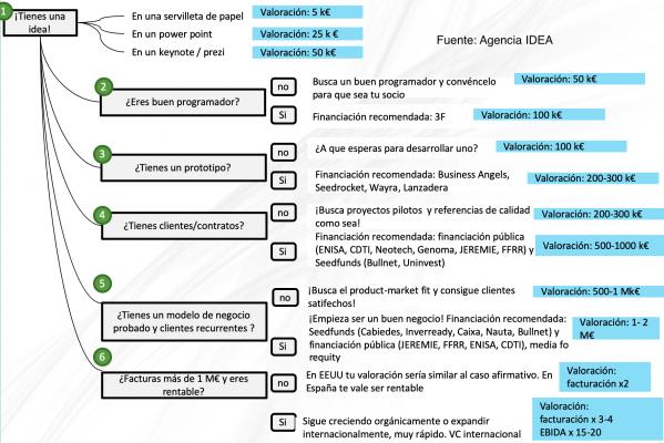 workflow valoracion de startups agencia idea