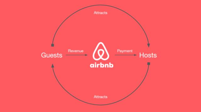 Funcionamiento de Airbnb
