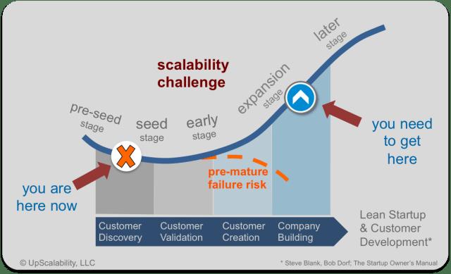 crecimiento de una startup fases de una startup