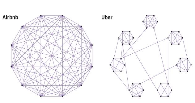 clustering en los efectos de red