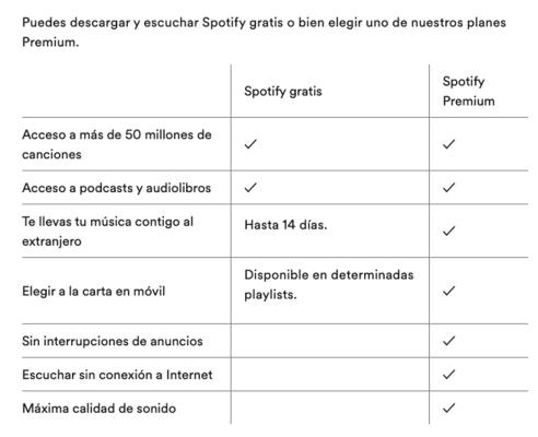 spotify modo suscripción y freemium