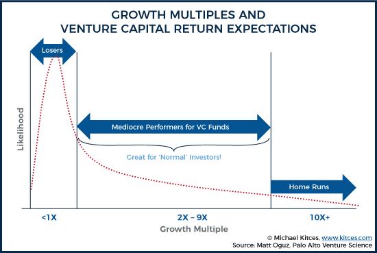multiplos retornos capital-riesgo
