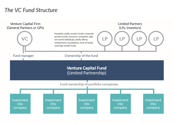 venture capital esquema fondo