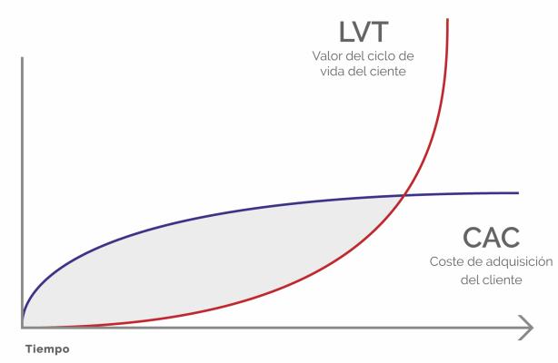 LTV CAC relación