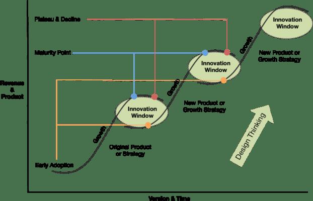 curvas S innovacion