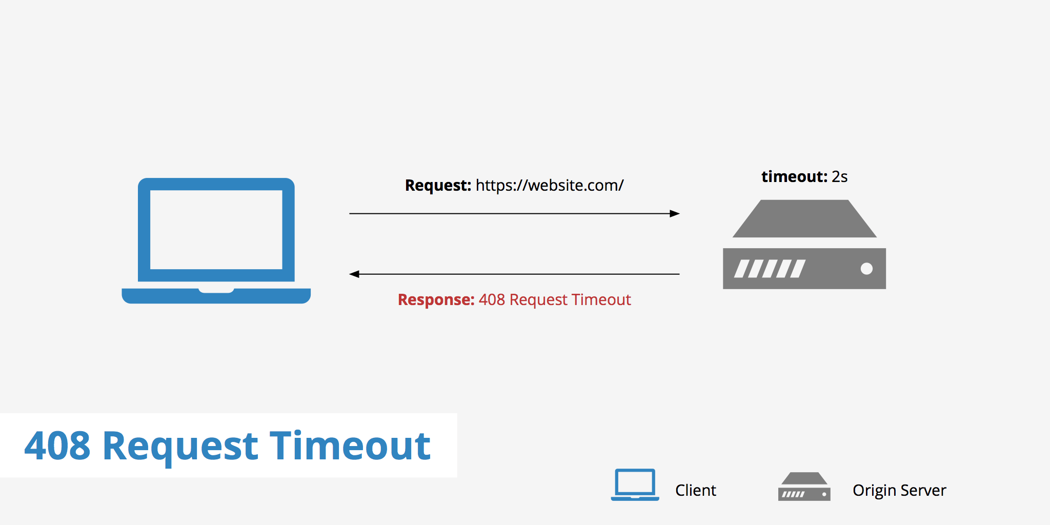 How To Fix A 408 Request Timeout Error