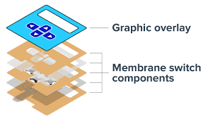 Graphic Overlay suppliers