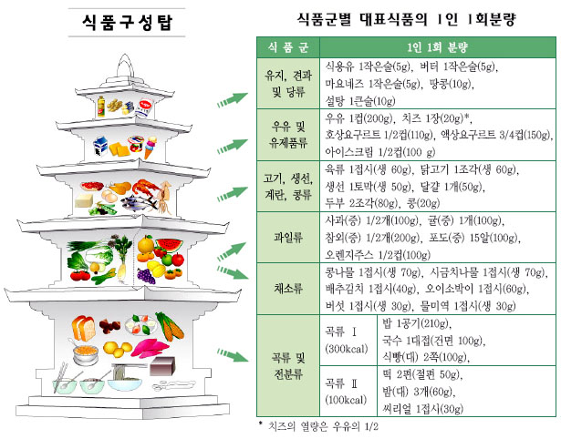 korean-food-pyramid