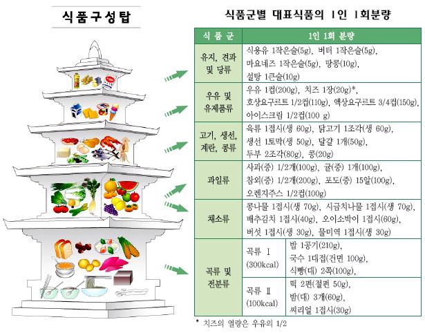 korean-food-pyramid
