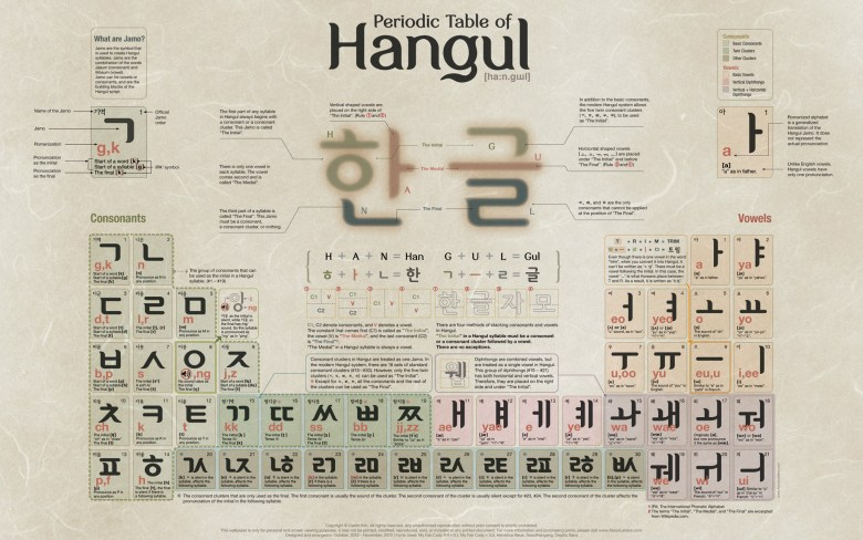 Learn how to read anything in korea by learning hangul key to korean periodic table of hangul urtaz