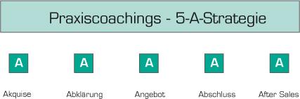 Coaching in der der Praxis