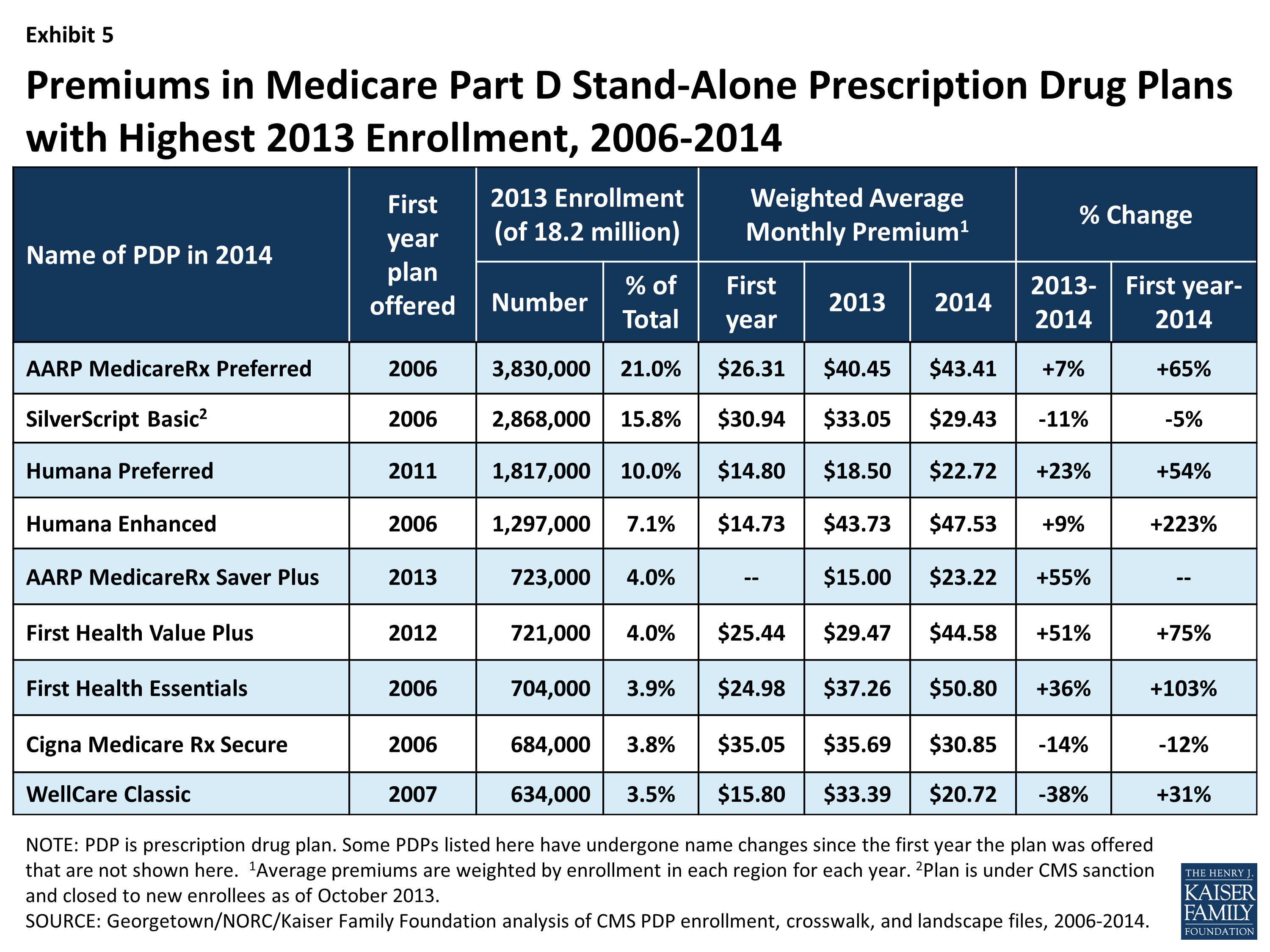 Medicare Part D A First Look At Plan Offerings In