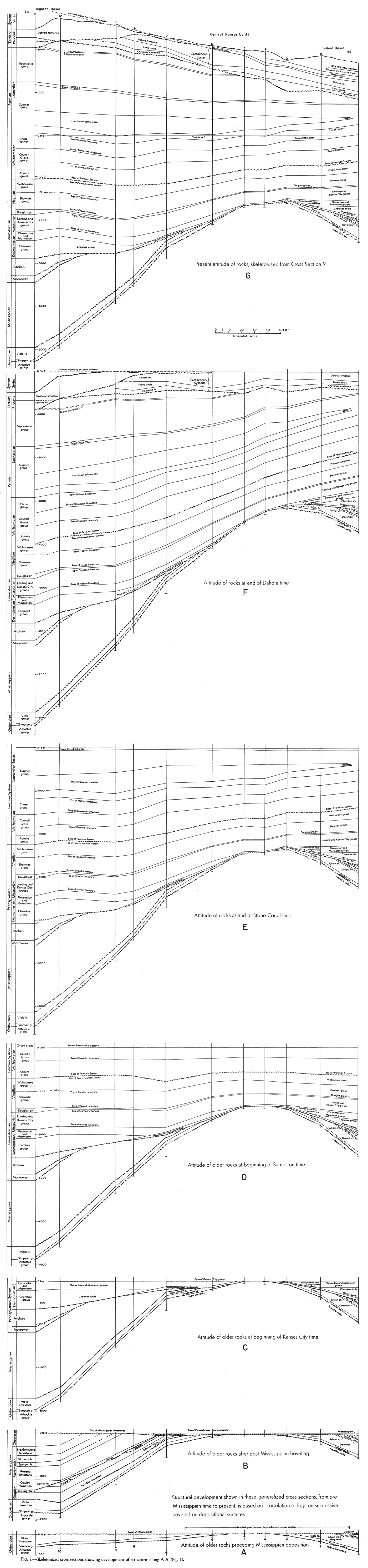 Kgs Ogi 9 Subsurface Geologic Cross Section From Meade