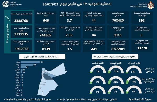 6 وفيّات و392 إصابة جديدة بكورونا في الأردن