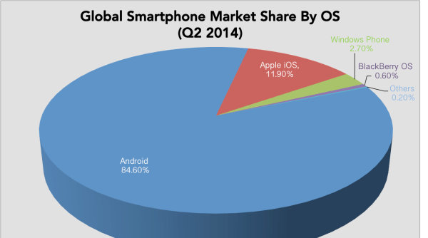 Microsoft looking a big Smartphone Market share with Windows 10
