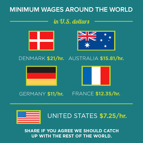 Minimum Wages around the World