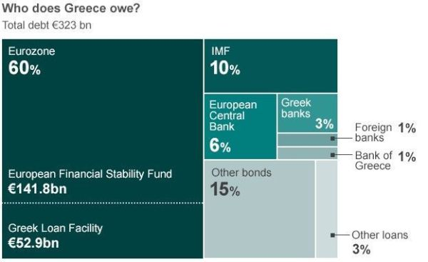 Greece needs 50 Billion euros to overcome debt crisis
