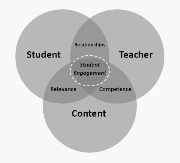 students engagement
