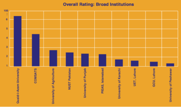 research ranking