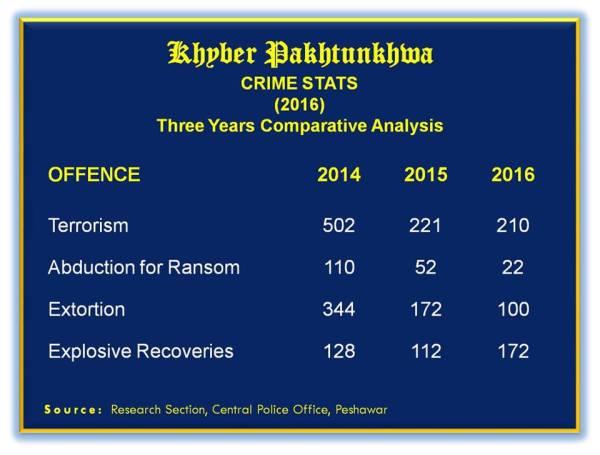 KPK Crime States