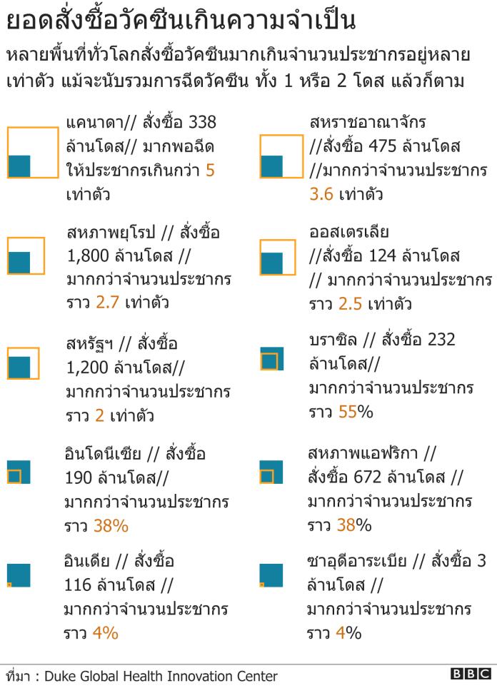 Vaccine order amount