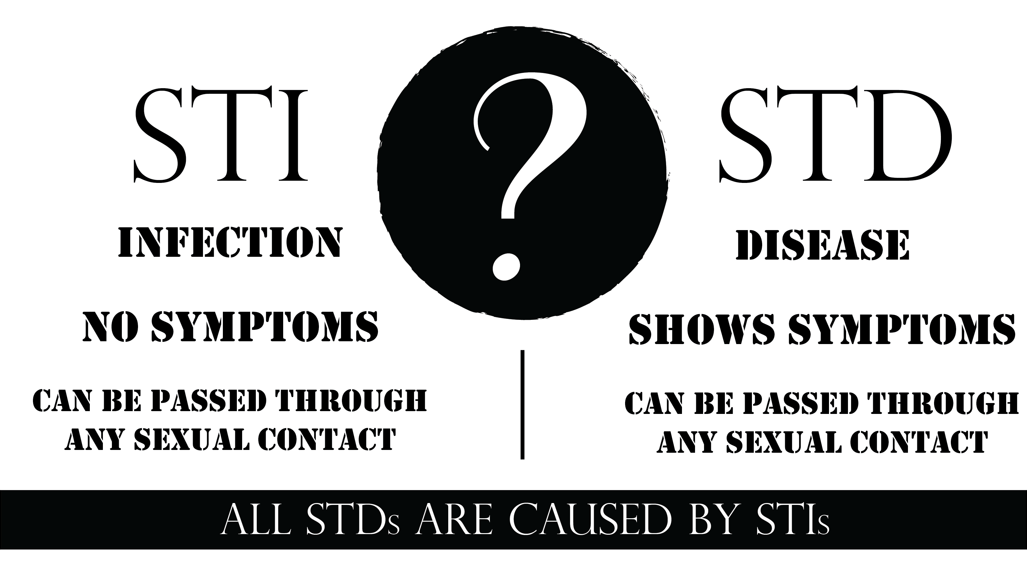 A Succint Study On Transmission Of Stds Or Stis