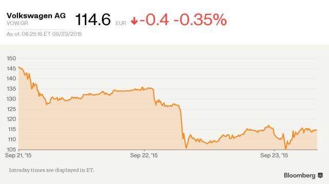 Biều đồ giá cổ phiếu của VW sau khi vụ bê bối xảy ra. Nguồn: Bloomberg