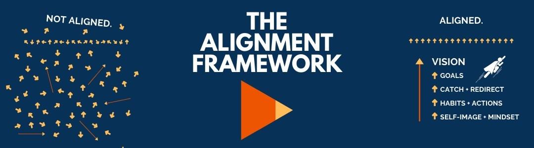 Alignment Coaching Framework