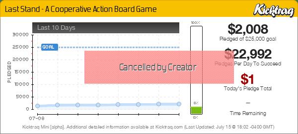 Last Stand - A Cooperative Action Board Game -- Kicktraq Mini