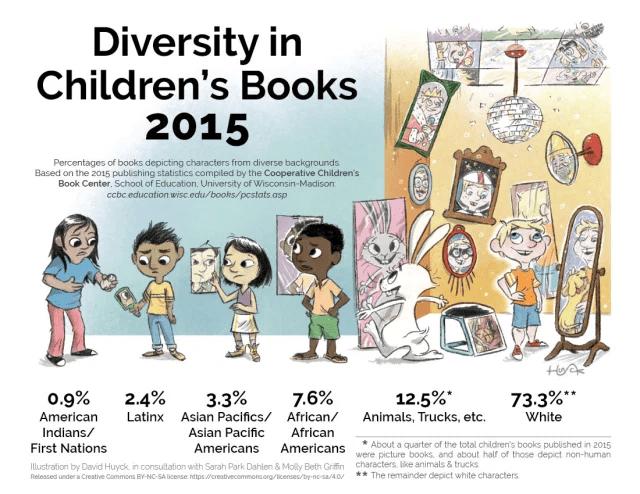 Diversity in Children's Literature Infographic II -KIDPRESSROOM