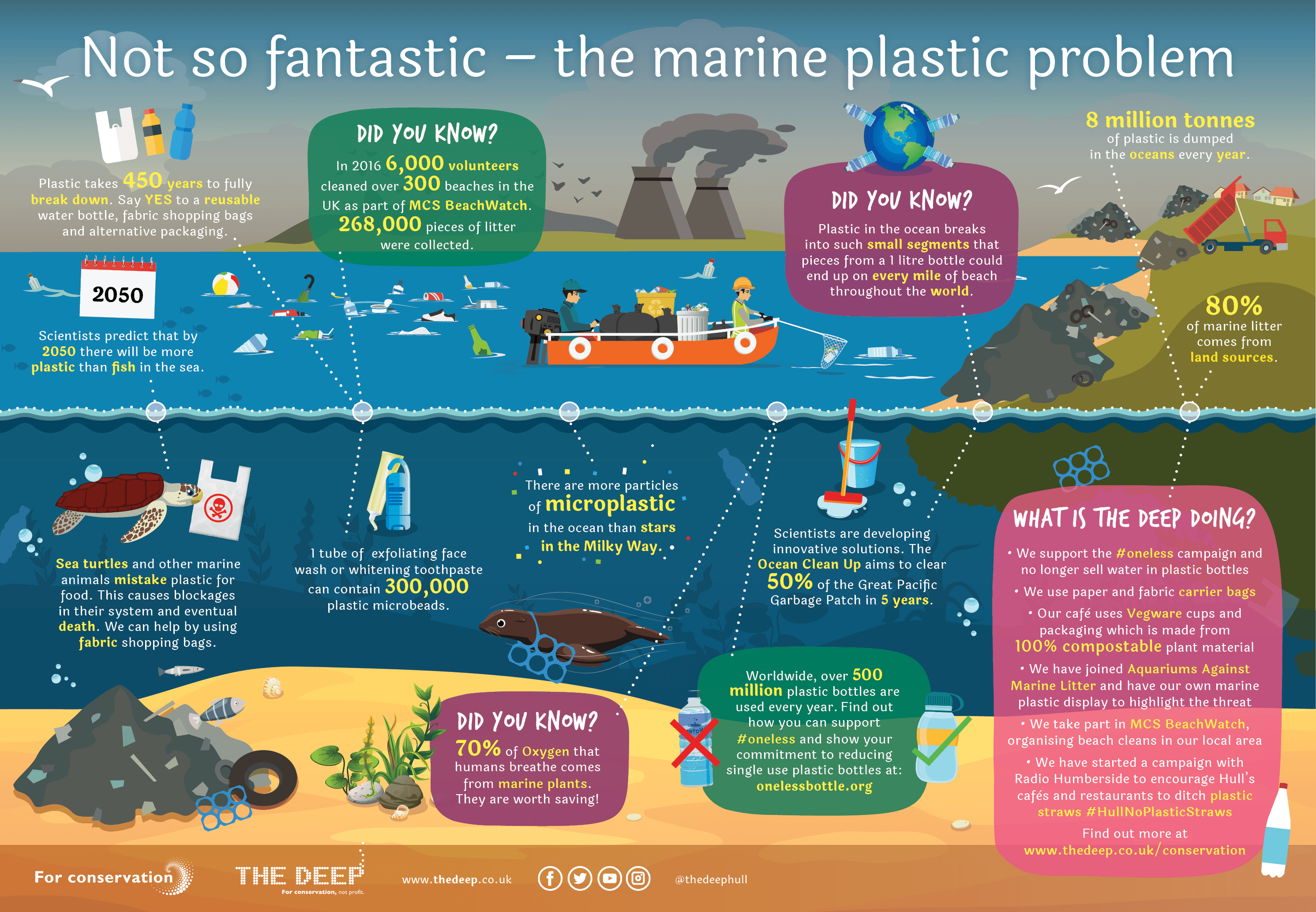 Not So Fantastic The Marine Plastic Problem Poster