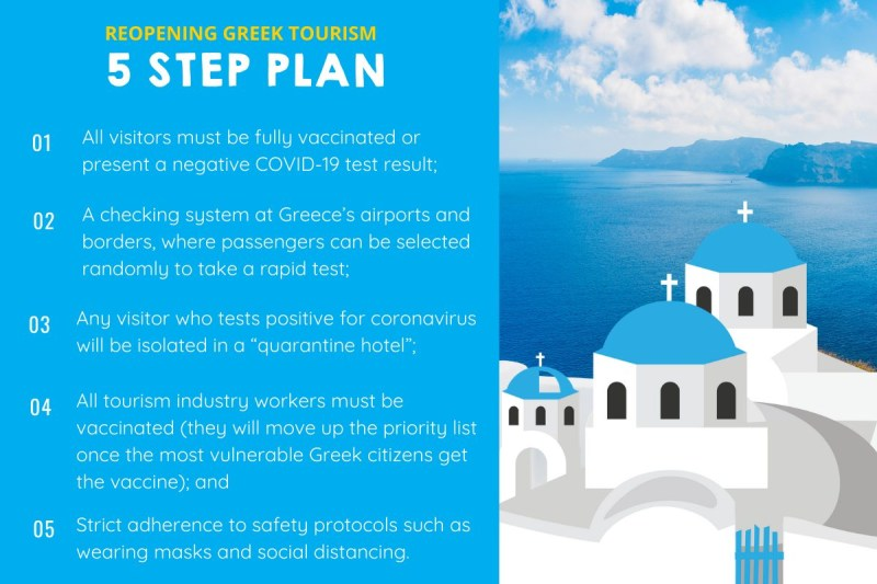 Exciting News for reopening Greek Tourism: May 15 is the travel day