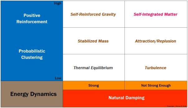 Matrix of Energy Dynamics - Copyright - Kieran D. Kelly