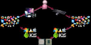 Ciclo de comunicación usuario - procesador - usuario