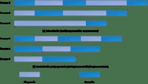 Multiprogramación y multiproceso