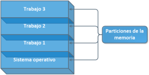 Sistema de multiplicación con tres trabajos en la memoria